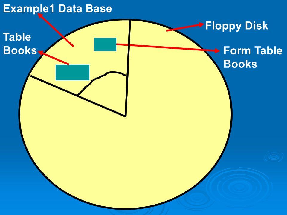 Η Βάση δεδομένων στην Access περιέχει  Πίνακες  Ερωτήματα(Queries)  Φόρμες(forms)  Εκθέσεις(Reports)  Άλλα στοιχεία Βοηθούν στην επεξεργ ασία των
