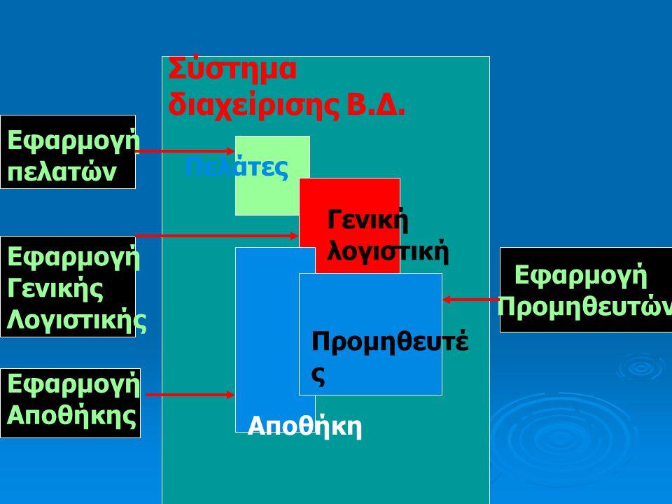 Συστήματα διαχείρισης βάσεων δεδομένων(DBMS  Πακέτα λογισμικού(σύνολο προγραμμάτων) με τα οποία μπορείς να δημιουργήσεις και να διαχειρισθείς μια βάσ
