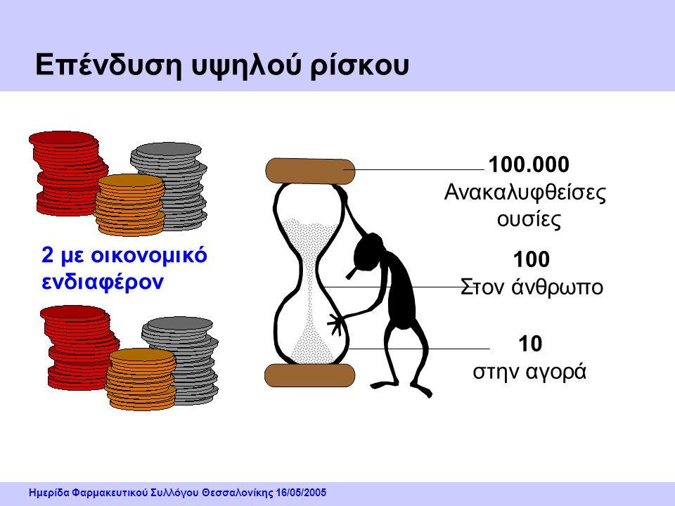 Ημερίδα Φαρμακευτικού Συλλόγου Θεσσαλονίκης 16/05/2005 Επένδυση υψηλού ρίσκου 2 με οικονομικό ενδιαφέρον 100.000 Ανακαλυφθείσες ουσίες 100 Στον άνθρωπο 10 στην αγορά