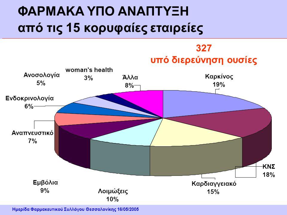 Ημερίδα Φαρμακευτικού Συλλόγου Θεσσαλονίκης 16/05/2005 Άλλα 8% woman s health 3% Ανοσολογία 5% Ενδοκρινολογία 6% Αναπνευστικό 7% Εμβόλια 9% Λοιμώξεις 10% Καρδιαγγειακό 15% ΚΝΣ 18% Καρκίνος 19% ΦΑΡΜΑΚΑ ΥΠΟ ΑΝΑΠΤΥΞΗ από τις 15 κορυφαίες εταιρείες 327 υπό διερεύνηση ουσίες