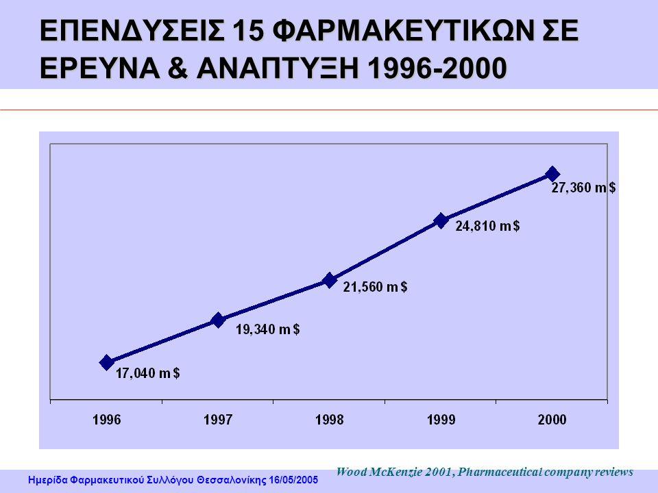 Ημερίδα Φαρμακευτικού Συλλόγου Θεσσαλονίκης 16/05/2005 Διανομή Φαρμάκων στην Ελλάδα ΦαρμακευτικέςεταιρείεςΦαρμακευτικέςεταιρείες ΝοσοκομείαΝοσοκομεία Φαρμακαποθήκες & Φαρμακεία Καταναλωτές 82% 18% 81% 19% 1%