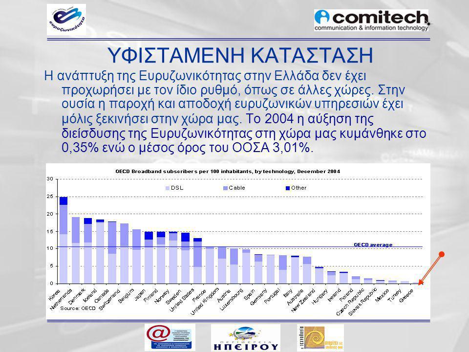 ΥΦΙΣΤΑΜΕΝΗ ΚΑΤΑΣΤΑΣΗ 2 Τα τελευταία δεδομένα (Ιούνιος 2005) δείχνουν ότι η διείσδυση έχει διπλασιαστεί (0,8%).