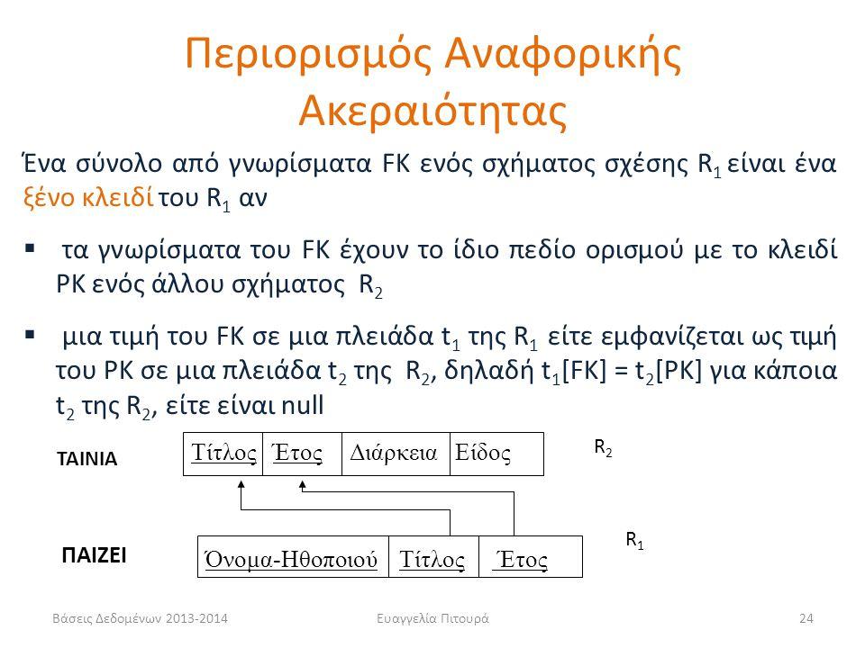 Βάσεις Δεδομένων 2013-2014Ευαγγελία Πιτουρά24 Ένα σύνολο από γνωρίσματα FK ενός σχήματος σχέσης R 1 είναι ένα ξένο κλειδί του R 1 αν  τα γνωρίσματα τ
