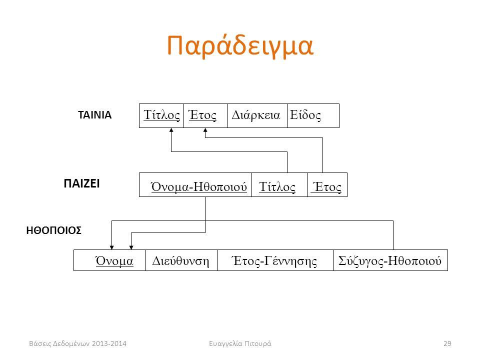 Βάσεις Δεδομένων 2013-2014Ευαγγελία Πιτουρά29 ΤΑΙΝΙΑ Τίτλος Έτος Διάρκεια Είδος ΠΑΙΖΕΙ Όνομα-Ηθοποιού Τίτλος Έτος Όνομα Διεύθυνση Έτος-Γέννησης Σύζυγο