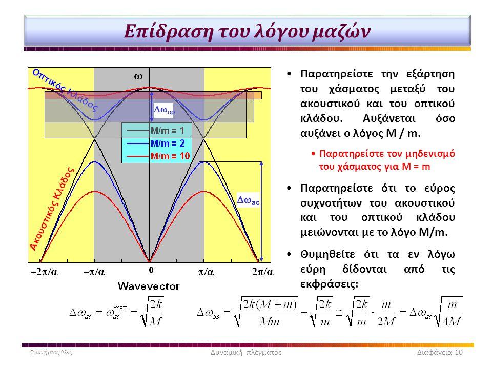 Επίδραση του λόγου μαζών •Παρατηρείστε την εξάρτηση του χάσματος μεταξύ του ακουστικού και του οπτικού κλάδου. Αυξάνεται όσο αυξάνει ο λόγος Μ / m. •Π