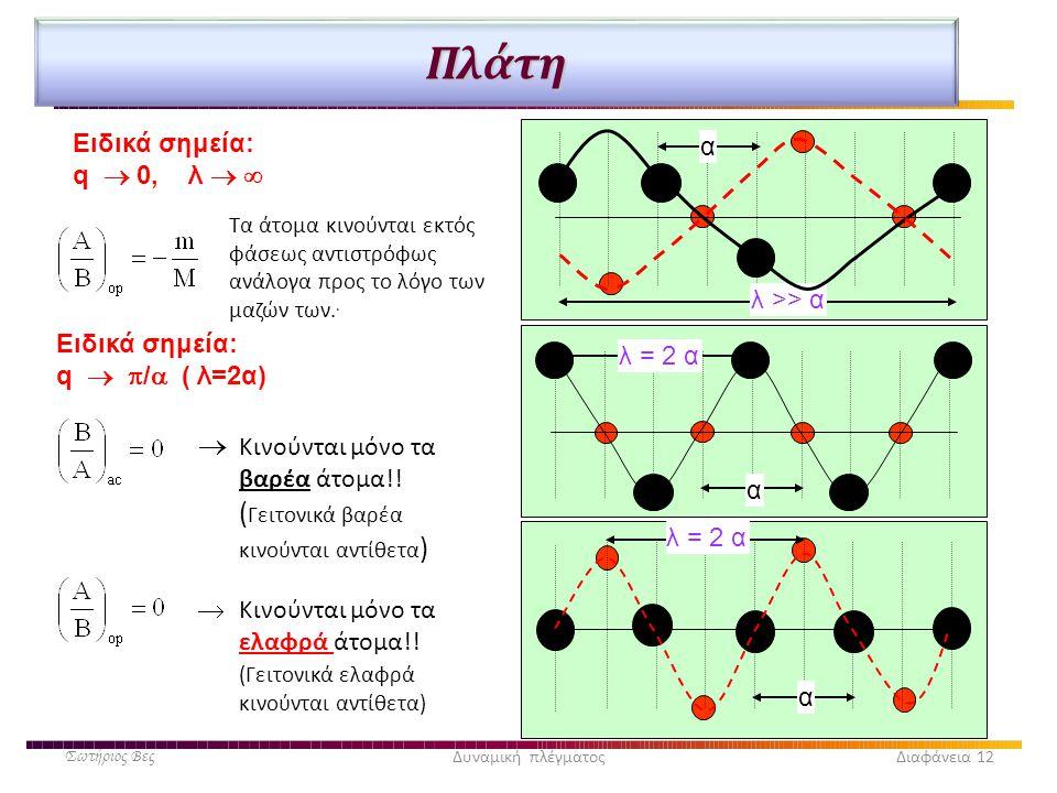 Πλάτη Ειδικά σημεία: q   /  ( λ=2α) Ειδικά σημεία: q  0, λ    Κινούνται μόνο τα βαρέα άτομα!! ( Γειτονικά βαρέα κινούνται αντίθετα ) α λ = 2 α