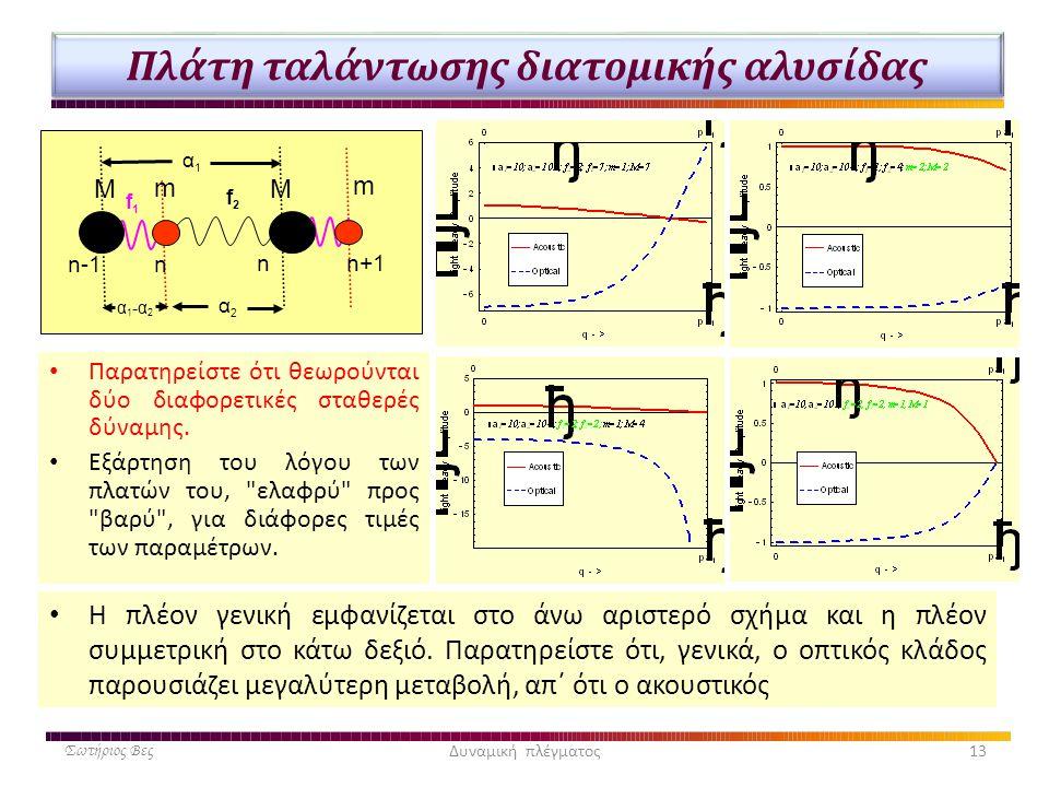 Πλάτη ταλάντωσης διατομικής αλυσίδας • Παρατηρείστε ότι θεωρούνται δύο διαφορετικές σταθερές δύναμης. • Εξάρτηση του λόγου των πλατών του,