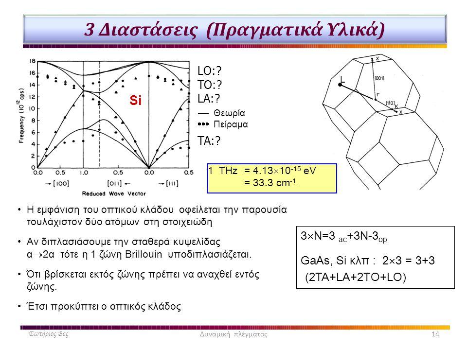 3 Διαστάσεις (Πραγματικά Υλικά) Σωτήριος ΒεςΔυναμική πλέγματος14 •Η εμφάνιση του οπτικού κλάδου οφείλεται την παρουσία τουλάχιστον δύο ατόμων στη στοι