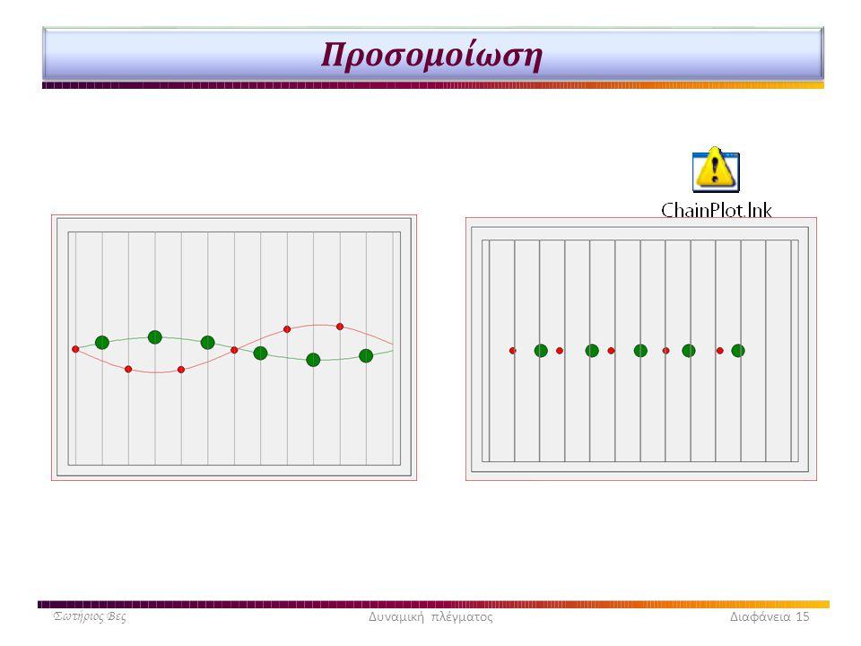 Προσομοίωση Σωτήριος ΒεςΔυναμική πλέγματος Διαφάνεια 15