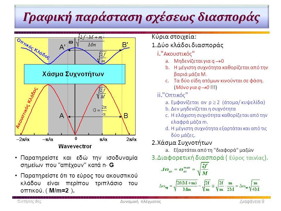 Δυναμική πλέγματος Γραφική παράσταση σχέσεως διασποράς Κύρια στοιχεία: 1.Δύο κλάδοι διασποράς i.