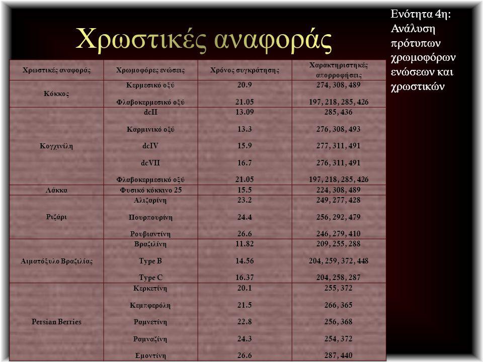 Ενότητα 4 η : Ανάλυση π ρότυ π ων χρωμοφόρων ενώσεων και χρωστικών
