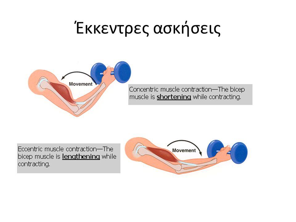 Έκκεντρες ασκήσεις