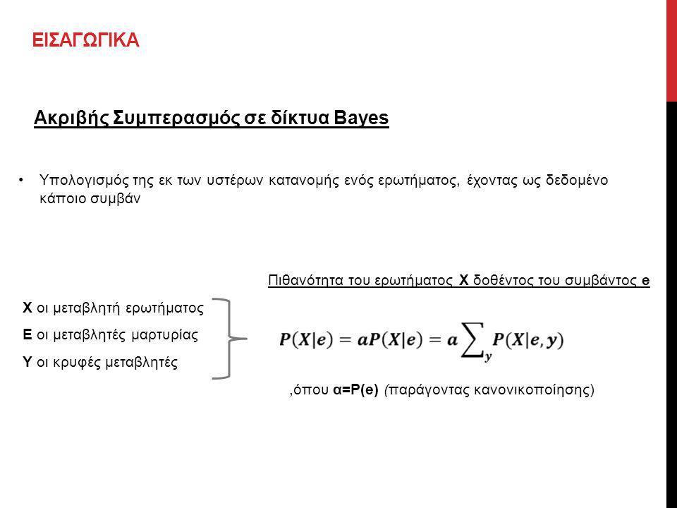 ΕΙΣΑΓΩΓΙΚΑ Ακριβής Συμπερασμός σε δίκτυα Bayes •Υπολογισμός της εκ των υστέρων κατανομής ενός ερωτήματος, έχοντας ως δεδομένο κάποιο συμβά