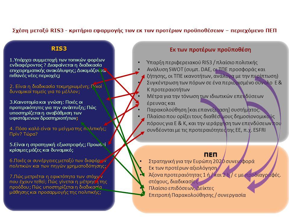Europe 2020: δουλειά & ανάπτυξη Ενσωμάτωση βιώσιμη εξυπνη Cohesion Policy Θεματικοί Στόχοι 1.Έρευνα και Καινοτομία 2.Χρήση και Ποιότητα ΤΠΕ 3.Ανταγωνιστικότητα ΜΜΕ 4.Οικονομία χαμηλών εκπομπών CO2(αποτελεσματική χρήση ενέργειας…) 5.Κλιματική Αλλαγή – Διαχείρηση ρίσκου & πρόληψη 6.Προστασία του περιβάλλοντος και ορθή χρήση των πηγών 7.Μεταφορές 8.Εργασία και κινητικότητα 9.Κοινωνική ενσωμάτωση και φτώχεια 10.