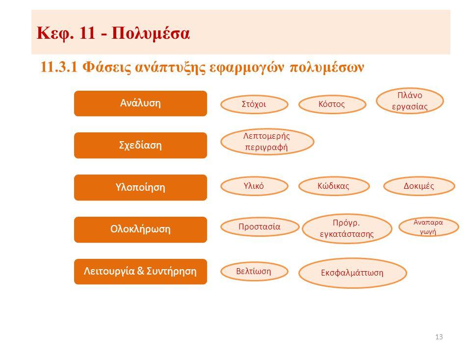Κεφ. 11 - Πολυμέσα 11.3.1 Φάσεις ανάπτυξης εφαρμογών πολυμέσων 13 ΑνάλυσηΣχεδίασηΥλοποίησηΟλοκλήρωσηΛειτουργία & Συντήρηση ΣτόχοιΚόστος Πλάνο εργασίας