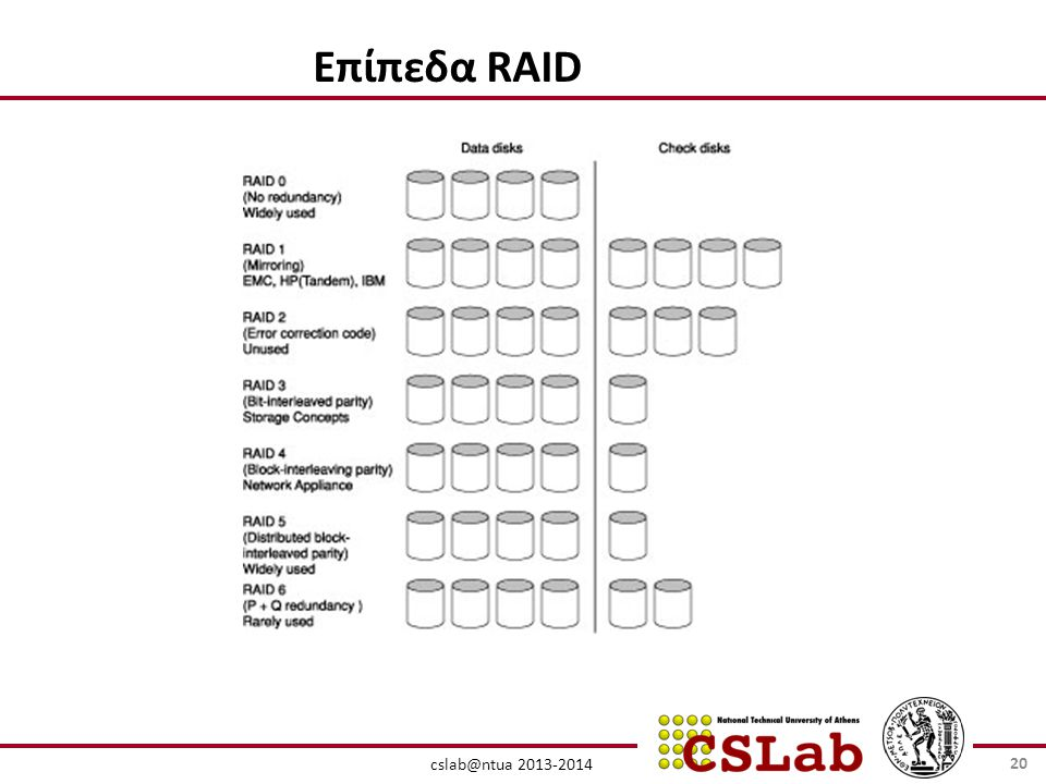 cslab@ntua 2013-2014 Επίπεδα RAID 20