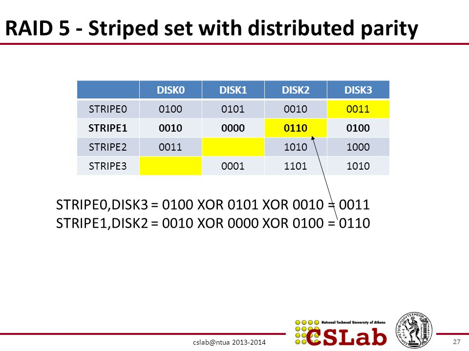 cslab@ntua 2013-2014 RAID 5 - Striped set with distributed parity DISK0DISK1DISK2DISK3 STRIPE00100010100100011 STRIPE10010000001100100 STRIPE200111010