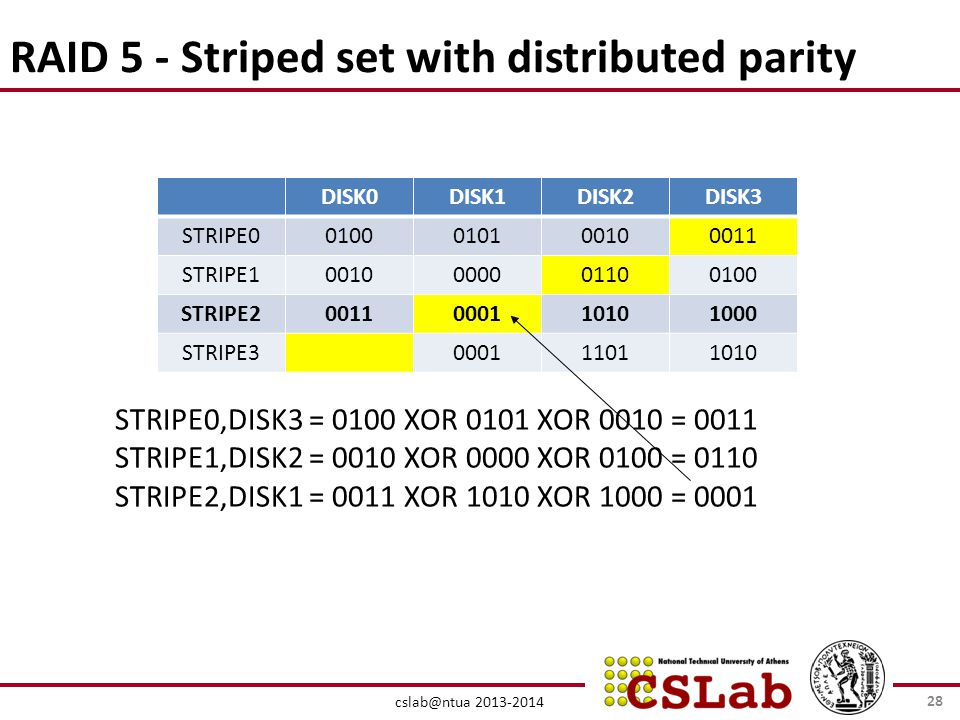 cslab@ntua 2013-2014 RAID 5 - Striped set with distributed parity DISK0DISK1DISK2DISK3 STRIPE00100010100100011 STRIPE10010000001100100 STRIPE200110001