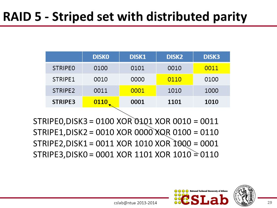 cslab@ntua 2013-2014 RAID 5 - Striped set with distributed parity DISK0DISK1DISK2DISK3 STRIPE00100010100100011 STRIPE10010000001100100 STRIPE20011000110101000 STRIPE30110000111011010 STRIPE0,DISK3 = 0100 XOR 0101 XOR 0010 = 0011 STRIPE1,DISK2 = 0010 XOR 0000 XOR 0100 = 0110 STRIPE2,DISK1 = 0011 XOR 1010 XOR 1000 = 0001 STRIPE3,DISK0 = 0001 XOR 1101 XOR 1010 = 0110 29