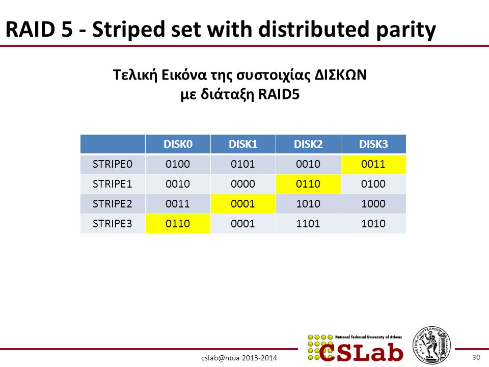 RAID 5 - Striped set with distributed parity DISK0DISK1DISK2DISK3 STRIPE STRIPE STRIPE STRIPE Τελική Εικόνα της συστοιχίας ΔΙΣΚΩΝ με διάταξη RAID5 30