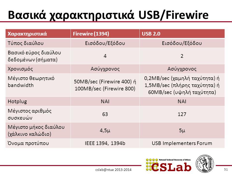 cslab@ntua 2013-2014 Βασικά χαρακτηριστικά USB/Firewire ΧαρακτηριστικάFirewire (1394)USB 2.0 Τύπος διαύλου Εισόδου/Εξόδου Βασικό εύρος διαύλου δεδομένων (σήματα) 42 Χρονισμός Ασύγχρονος Μέγιστο θεωρητικό bandwidth 50MB/sec (Firewire 400) ή 100MB/sec (Firewire 800) 0,2MB/sec (χαμηλή ταχύτητα) ή 1,5MB/sec (πλήρης ταχύτητα) ή 60MB/sec (υψηλή ταχύτητα) Hotplug ΝΑΙ Μέγιστος αριθμός συσκευών 63127 Μέγιστο μήκος διαύλου (χάλκινο καλώδιο) 4,5μ5μ Όνομα προτύπου IEEE 1394, 1394bUSB Implementers Forum 51