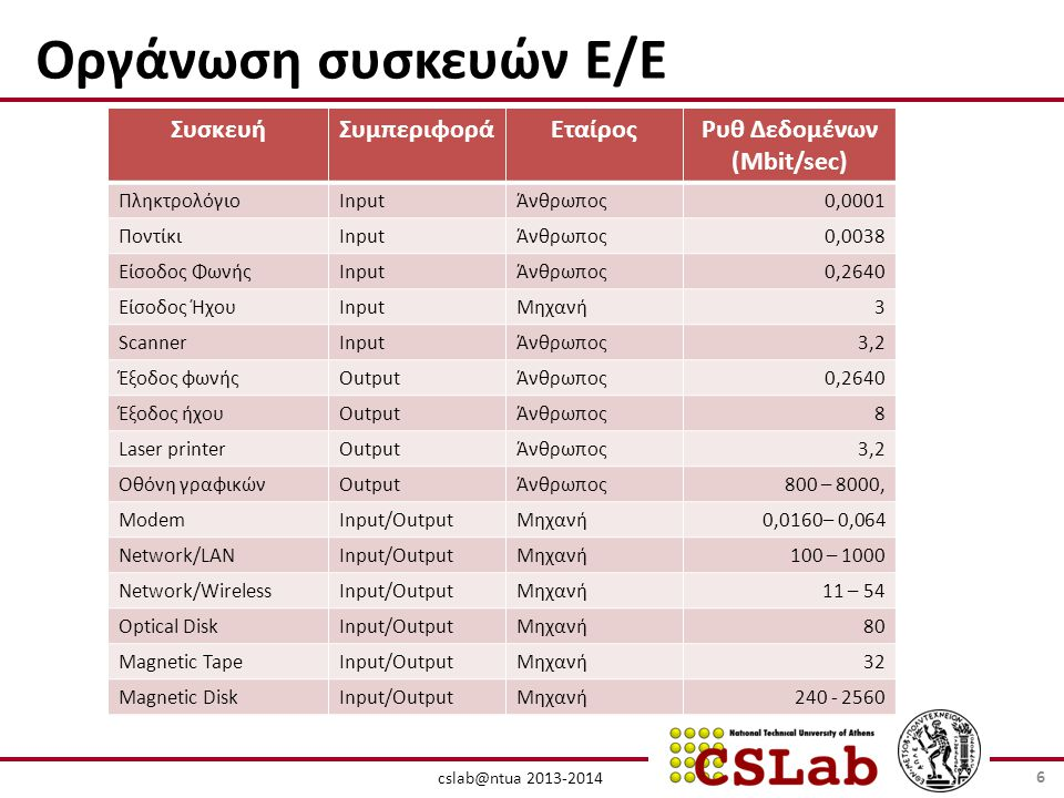 Συστατικά ενός Computer System cslab@ntua 2013-2014 SDRAM PC100/PC133 100-133MHZ 64-128 bits wide 2-way interleaved ~ 900 MBYTES/SEC Double Data Rate (DDR) SDRAM PC2100 266MHZ (effective 133x2) 64-128 bits wide 4-way interleaved ~2.1 GBYTES/SEC (second half 2000) RAMbus DRAM (RDRAM) 400-800MHZ 16 bits wide channel ~ 1.6 GBYTES/SEC ( per channel) CPU Caches System Bus I/O Devices: Memory Controllers adapters Disks Displays Keyboards Networks NICs I/O Buses Memory Controller Examples: Alpha, AMD K7: EV6, 200MHZ Intel PII, PIII: GTL+ 100MHZ Intel P4 400MHZ Example: PCI, 33MHZ 32 bits wide 133 MBYTES/SEC 600MHZ - 1.7GHZ (a multiple of system bus speed) Pipelined ( 7 -21 stages ) Superscalar (max ~ 4 instructions/cycle) L1 L2 L3 Memory Bus 67