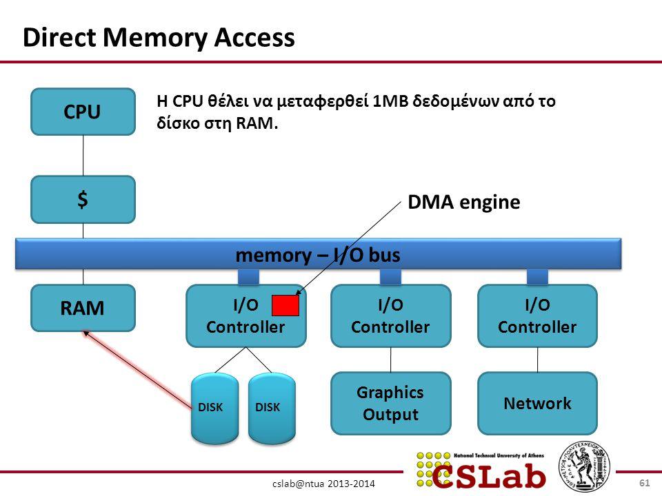 cslab@ntua 2013-2014 CPU $ RAM I/O Controller DISK memory – I/O bus Graphics Output Network H CPU θέλει να μεταφερθεί 1MB δεδομένων από το δίσκο στη RAM.