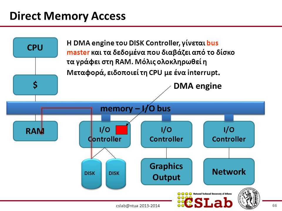 cslab@ntua 2013-2014 Direct Memory Access CPU $ RAM I/O Controller DISK memory – I/O bus Graphics Output Network H DMA engine του DISK Controller, γίν