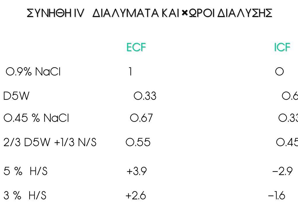 ÓÕÍÇÈÇ IV ÄÉÁËÕÌÁÔÁ ÊÁÉ ×ÙÑÏÉ ÄÉÁËÕÓÇÓ ÓÕÍÇÈÇ IV ÄÉÁËÕÌÁÔÁ ÊÁÉ ×ÙÑÏÉ ÄÉÁËÕÓÇÓ ECF ICF ECF ICF 0.9% ÍaCl 1 0 D5W 0.33 0.67 0.45 % NaCl 0.67 0.33 2/3 D5W +1/3 N/S 0.55 0.45 5 % H/S +3.9 -2.9 3 % H/S +2.6 -1.6