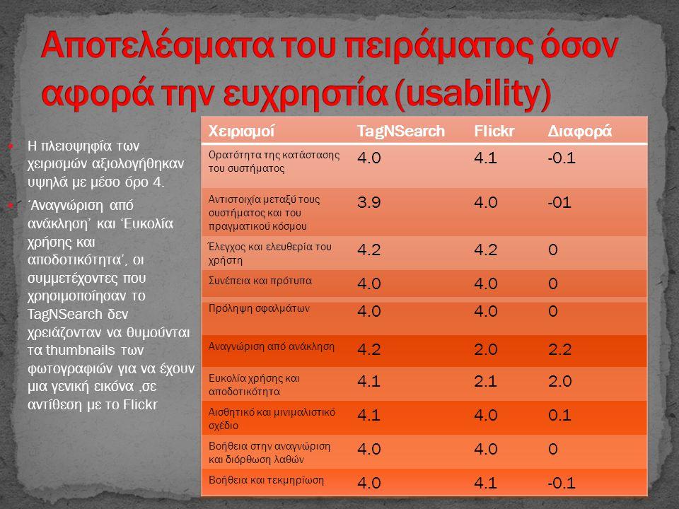  Η πλειοψηφία των χειρισμών αξιολογήθηκαν υψηλά με μέσο όρο 4.  'Αναγνώριση από ανάκληση' και 'Ευκολία χρήσης και αποδοτικότητα', οι συμμετέχοντες π