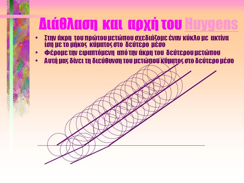 Αρχή του HuygensHuygens •Ο Huygens σκέφτηκε ότι κάθε σημείο ενός μετώπου κύματος γίνεται η πηγή για ένα κυκλικό κύμα. •Προς τα μπρος τα κύματα που δια