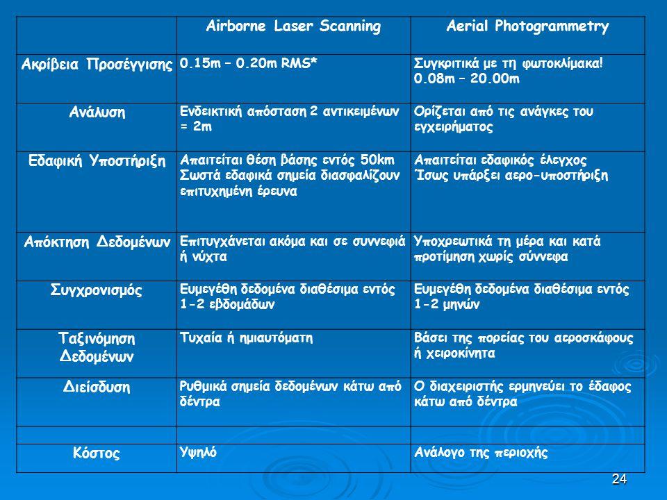 24 Airborne Laser ScanningAerial Photogrammetry Ακρίβεια Προσέγγισης 0.15m – 0.20m RMS*Συγκριτικά με τ η φωτοκλίμακα.