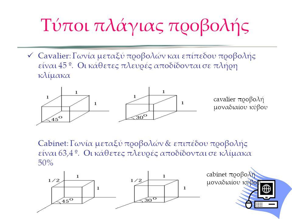 Τύποι πλάγιας προβολής  Cavalier: Γωνία μεταξύ προβολών και επίπεδου προβολής είναι 45 º. Οι κάθετες πλευρές αποδίδονται σε πλήρη κλίμακα Cabinet: Γω