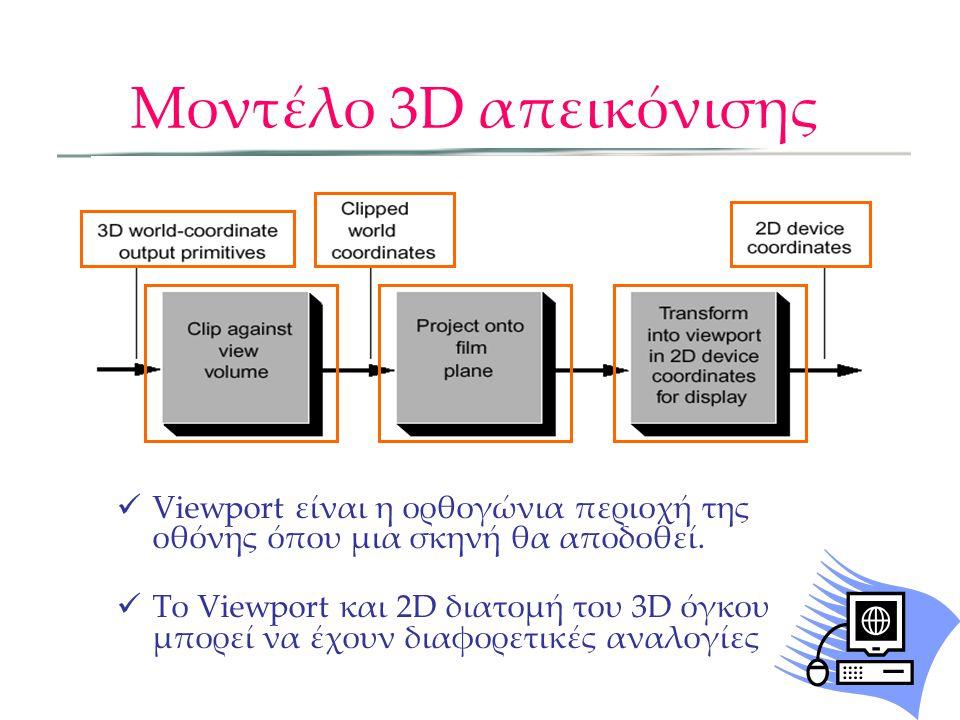 Viewport είναι η ορθογώνια περιοχή της οθόνης όπου μια σκηνή θα αποδοθεί.  Το Viewport και 2D διατομή του 3D όγκου μπορεί να έχουν διαφορετικές ανα