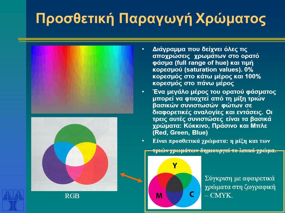 Προσθετική Παραγωγή Χρώματος •Διάγραμμα που δείχνει όλες τις αποχρώσεις χρωμάτων στο ορατό φάσμα (full range of hue) και τιμή κορεσμού (saturation val