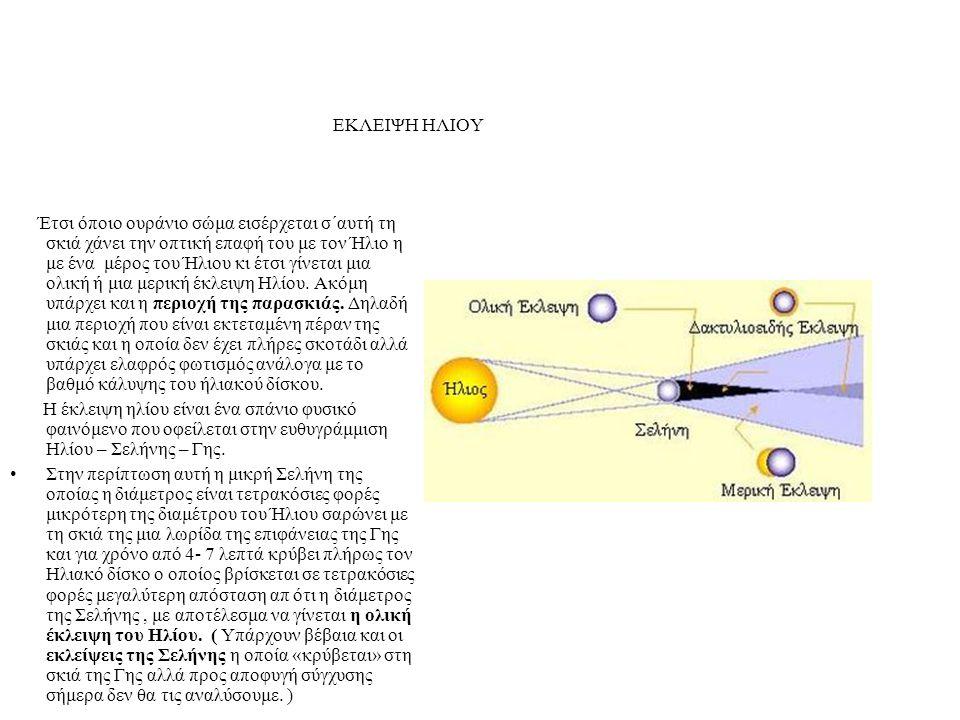 ΕΚΛΕΙΨΗ ΗΛΙΟΥ Έτσι όποιο ουράνιο σώμα εισέρχεται σ΄αυτή τη σκιά χάνει την οπτική επαφή του με τον Ήλιο η με ένα μέρος του Ήλιου κι έτσι γίνεται μια ολ