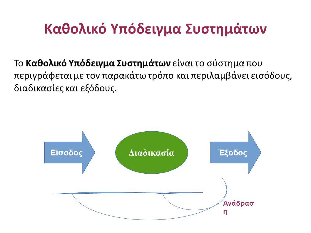 Καθολικό Υπόδειγμα Συστημάτων ΕίσοδοςΈξοδος Διαδικασία Ανάδρασ η Το Καθολικό Υπόδειγμα Συστημάτων είναι το σύστημα που περιγράφεται με τον παρακάτω τρόπο και περιλαμβάνει εισόδους, διαδικασίες και εξόδους.