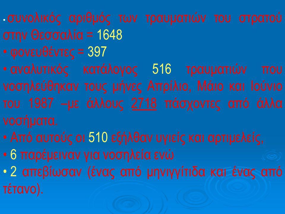 • συνολικός αριθμός των τραυματιών του στρατού στην Θεσσαλία = 1648 • φονευθέντες = 397 • αναλυτικός κατάλογος 516 τραυματιών που νοσηλεύθηκαν τους μήνες Απρίλιο, Μάιο και Ιούνιο του 1987 –με άλλους 2718 πάσχοντες από άλλα νοσήματα.