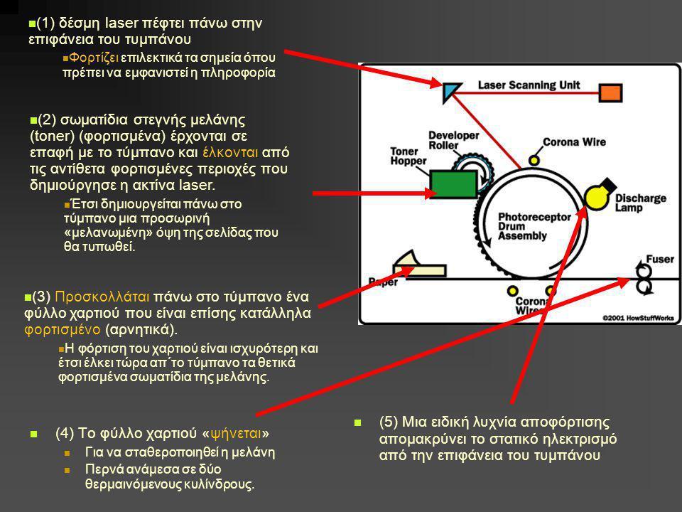  (4) Το φύλλο χαρτιού «ψήνεται»  Για να σταθεροποιηθεί η μελάνη  Περνά ανάμεσα σε δύο θερμαινόμενους κυλίνδρους.  (1) δέσμη laser πέφτει πάνω στην