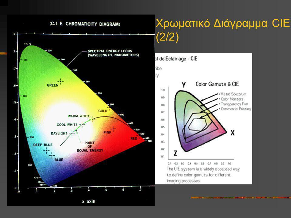 Χρωματικό Διάγραμμα CIE (2/2)