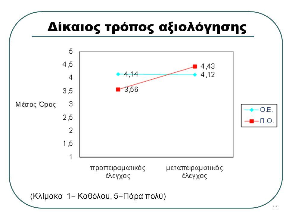 Δίκαιος τρόπος αξιολόγησης (Κλίμακα 1= Καθόλου, 5=Πάρα πολύ) 11