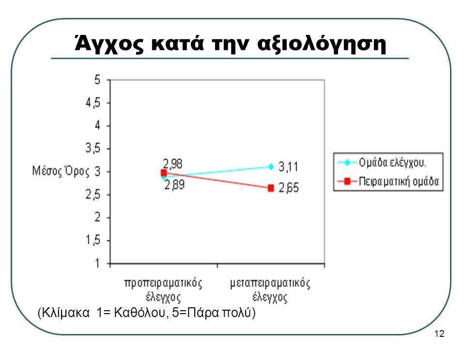 Άγχος κατά την αξιολόγηση (Κλίμακα 1= Καθόλου, 5=Πάρα πολύ) 12