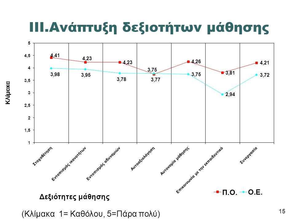 III.Ανάπτυξη δεξιοτήτων μάθησης (Κλίμακα 1= Καθόλου, 5=Πάρα πολύ) 15