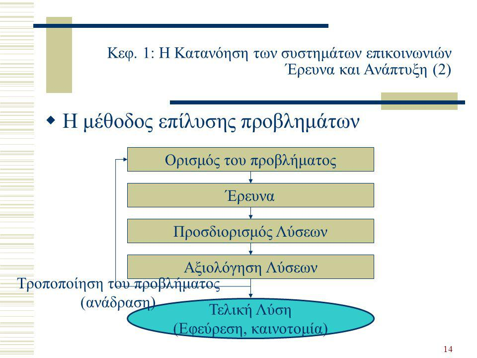 14 Κεφ. 1: Η Κατανόηση των συστημάτων επικοινωνιών Έρευνα και Ανάπτυξη (2)  Η μέθοδος επίλυσης προβλημάτων Ορισμός του προβλήματος Έρευνα Προσδιορισμ