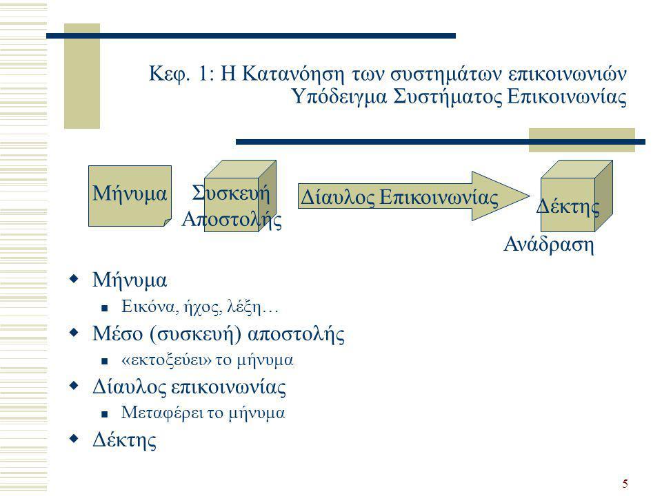 5 Κεφ. 1: Η Κατανόηση των συστημάτων επικοινωνιών Υπόδειγμα Συστήματος Επικοινωνίας  Μήνυμα  Εικόνα, ήχος, λέξη…  Μέσο (συσκευή) αποστολής  «εκτοξ