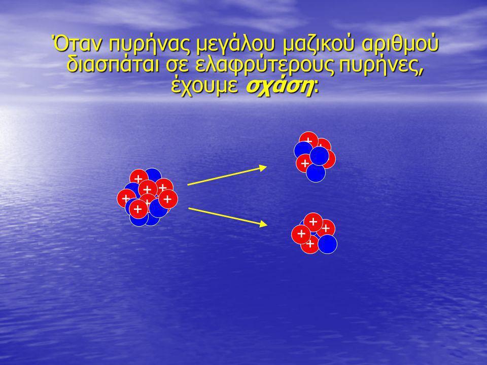 + + + + + + + + + + + + + + + + Όταν πυρήνας μεγάλου μαζικού αριθμού διασπάται σε ελαφρύτερους πυρήνες, έχουμε σχάση: