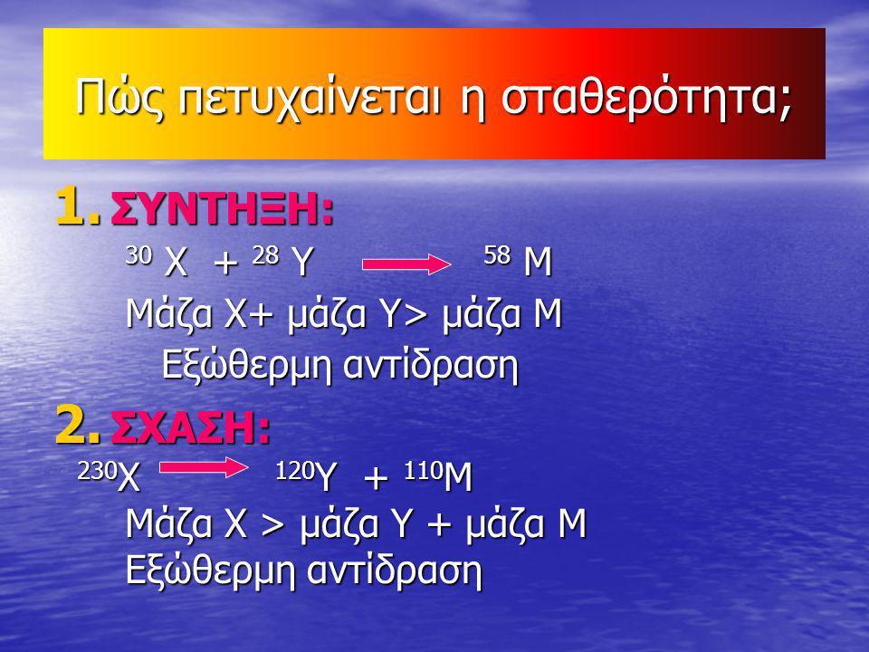 Πώς πετυχαίνεται η σταθερότητα; 1. ΣΥΝΤΗΞΗ: 30 Χ + 28 Υ 58 Μ 30 Χ + 28 Υ 58 Μ Μάζα Χ+ μάζα Υ> μάζα Μ Μάζα Χ+ μάζα Υ> μάζα Μ Εξώθερμη αντίδραση Εξώθερμ