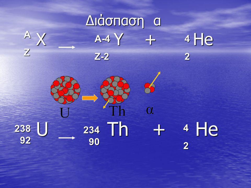 Διάσπαση α Χ Υ + Ηe Χ Υ + Ηe U Th + He U Th + He 238 92 234 90 42 AZ A-4Z-242