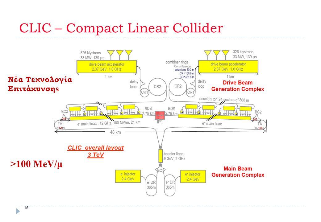 CLIC – Compact Linear Collider 15 Νέα Τεχνολογία Επιτάχυνση s >100 MeV/μ