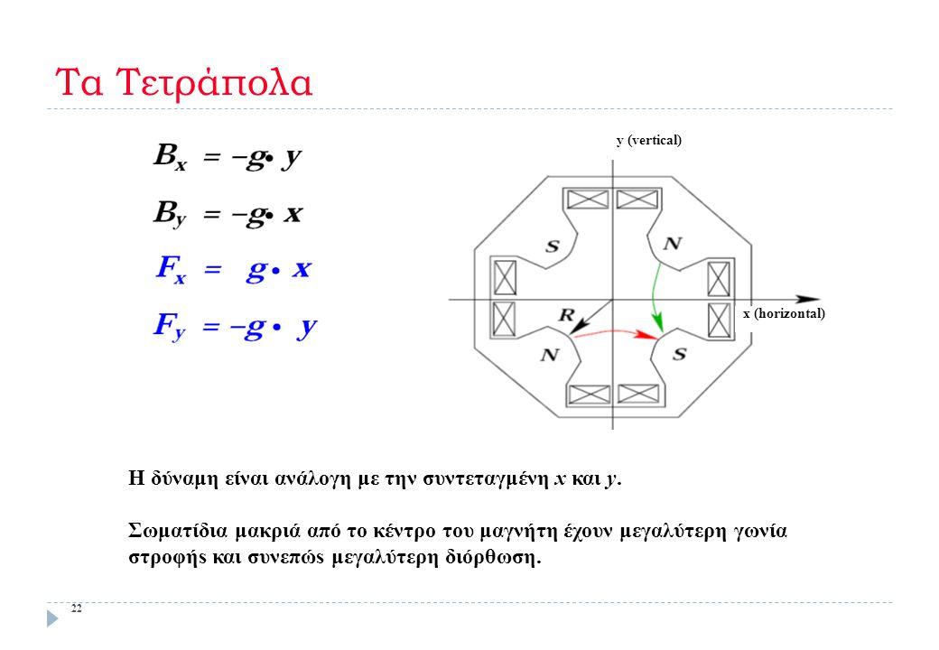 Τα Τετράπολα 22 y (vertical) x (horizontal) Η δύναμη είναι ανάλογη με την συντεταγμένη x και y. Σωματίδια μακριά από το κέντρο του μαγνήτη έχουν μεγαλ